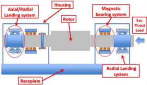 Rappresentazione schematica di un sistema rotore supportato da cuscinetti magnetici