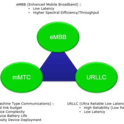 The three generic services of 5G